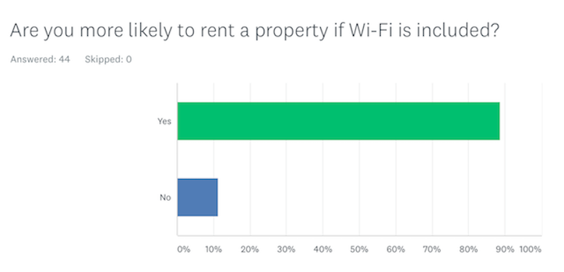 more likely to rent