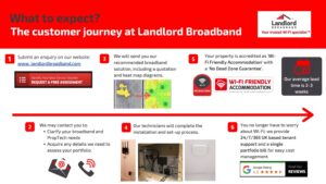 The Typical Customer Journey at Landlord Broadband