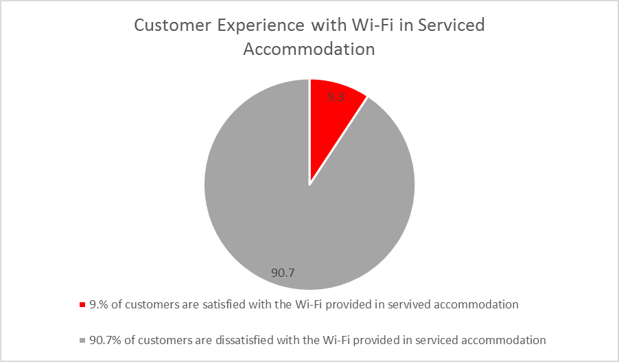 serviced accommodation Wi-Fi satisfaction graph